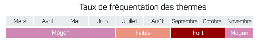 taux-frequentation-thermes-2